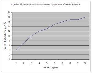 Usability testing - Image: Virzis Formula