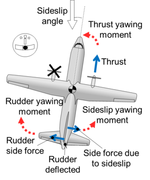 Minimum control speeds - The most important forces and moments acting on the aircraft while using the rudder to counteract the asymmetrical thrust and while keeping the wings level. Notice a sideslip cannot be avoided for when the yawing moment is being counteracted.