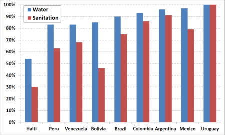 Poorest Latin American Countries