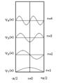 Wave function variation.png