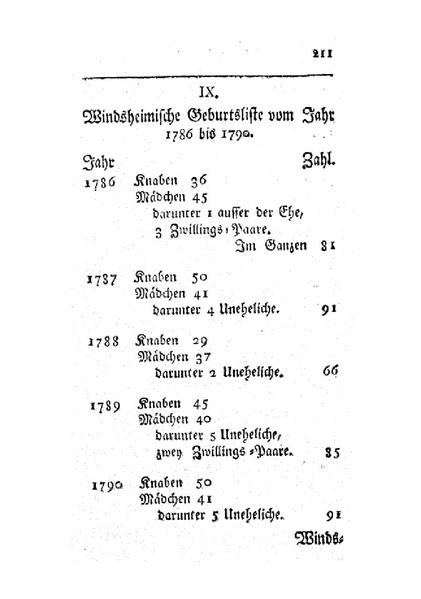 File:Windsheimische Kirchenlisten vom Jahr 1786 bis 1790.pdf