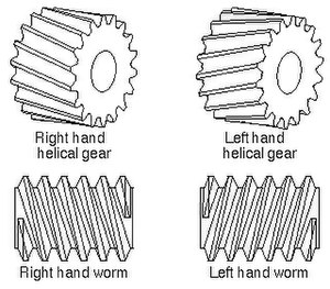 Helix angle - Helical and worm handedness