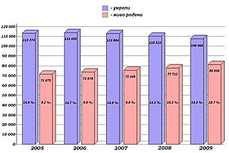 Demographics of Bulgaria - Image: Графика на раждаемостта и смъртността в България