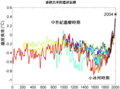 2000 Year Temperature Comparison-zh tw.PNG
