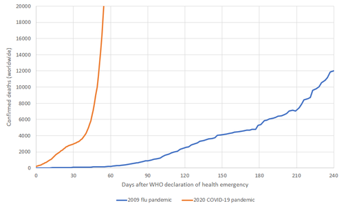 2009 vs 2020 pandemic comparison.png