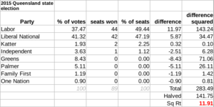 Queensland state election, 2015 - The disproportionality of the Queensland parliament in the 2015 election was 11.91 according to the Gallagher Index, mainly between Labor and The Greens.