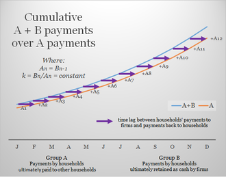 Social credit - Image: A+B Theorem (constant k and time lag)