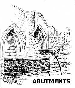 meaning of abutment