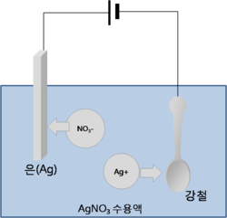 AgNO3 ElectroLysis Korean.png