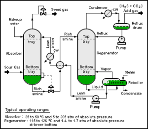 Hydrogen sulfide - Process flow diagram of a typical amine treating process used in petroleum refineries, natural gas processing plants and other industrial facilities.