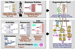 Operational View Wikipedia