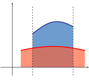 A diagram showing the area between two functions