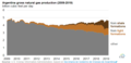 Argentina gross natural gas production in 2009 through early 2019 (48264648336).png