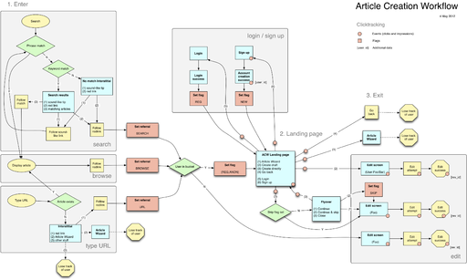Article Creation Workflow diagram