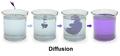 Blausen 0315 Diffusion.png