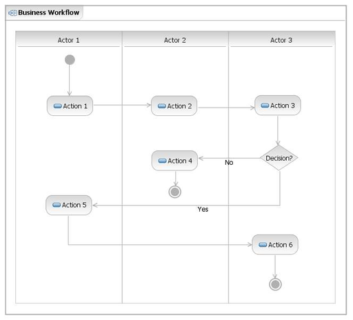 Business Workflows Diagram