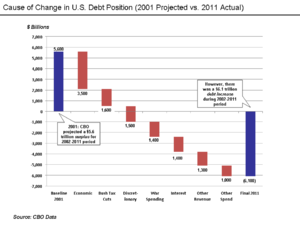 History of the United States public debt - Wikipedia