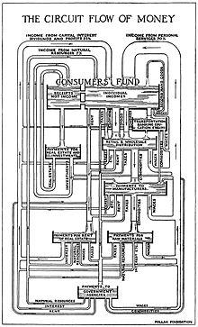 Circular flow of income wikiquote circuit flow of money by foster 1922 ccuart Image collections