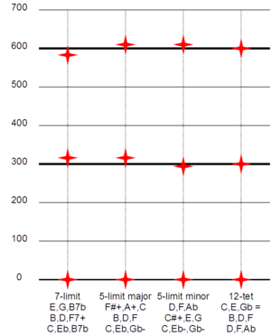 Diminished triad - Comparison, in cents, of diminished triad tunings
