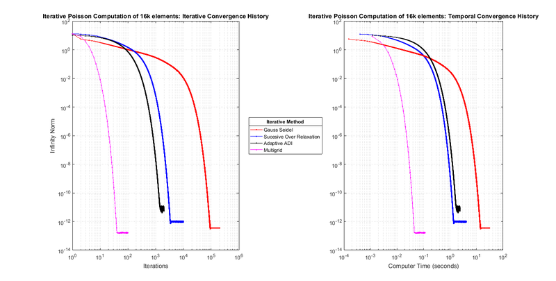 File:Convergence of Iterative Numerical Methods for Poisson System with 16384 elements.png