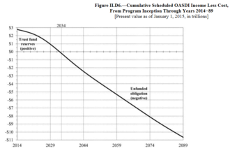 Social Security debate in the United States - Cumulative OASDI Income Less Cost, Based on Present Law Tax Rates and Scheduled Benefits. Source: 2014 OASDI Trustees Report.