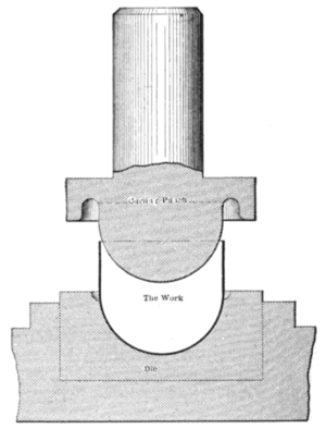 Curling (metalworking) - A schematic of the curling process