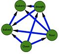 Dependency network for semantic data.jpg