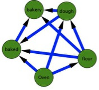 Dependency network - Example of Dependency Network of associations, constructed from a full semantic network. Reproduction from Kenett et al., PLoS ONE 6(8): e23912 (2011)