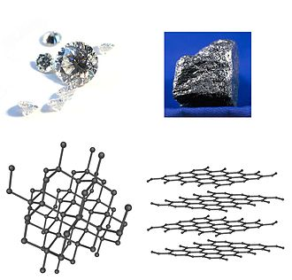Allotropy - Diamond and graphite are two allotropes of carbon: pure forms of the same element that differ in crystalline structure.