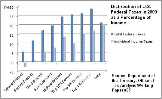 Distribution of U.S. Federal Taxes 2000