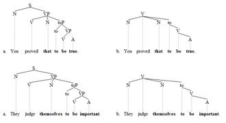 Exceptional case-marking - ECM trees 1