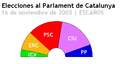 Elecciones al parlament de catalunya-2003-escaños.PNG