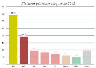 Systeme Electoral Wikipedia