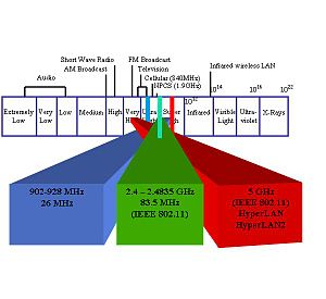 Electromagnetic interference - Electromagnetic spectrum