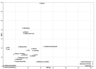 Rapporto di alcune densità di energia: energia volumetrica rispetto a energia massica