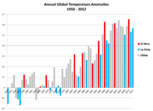Instrumental temperature record - NOAA graph of global annual temperature anomalies, 1950–2012