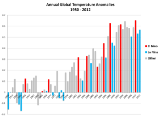 NOAA graph of Global Annual Temperature Anomalies 1950-2012 Enso-global-temp-anomalies.png