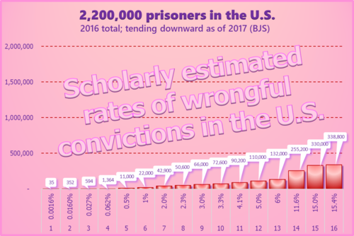 Scholarly estimated wrongful conviction rates in the U.S. applied to its total prison population