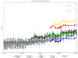 Multicolour graph from 1987 to 2015 showing a gradual increase from 1994