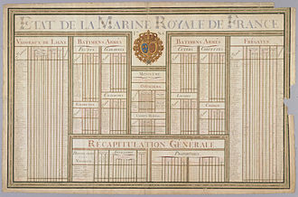 History of the French Navy - Etat de la Marine royale de France, 1785