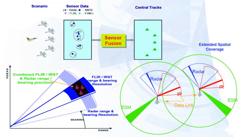 Eurofighter sensor fusion
