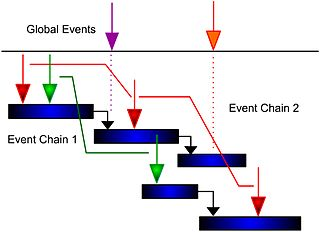 Event chain methodology