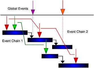 Event chain methodology - Event chain diagram