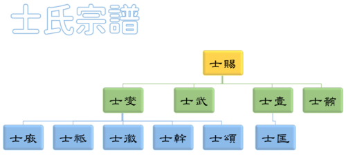 Family Tree of Shi.png