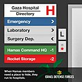 Flickr - Israel Defense Forces - Infographics, Gaza Hospital Directory.jpg