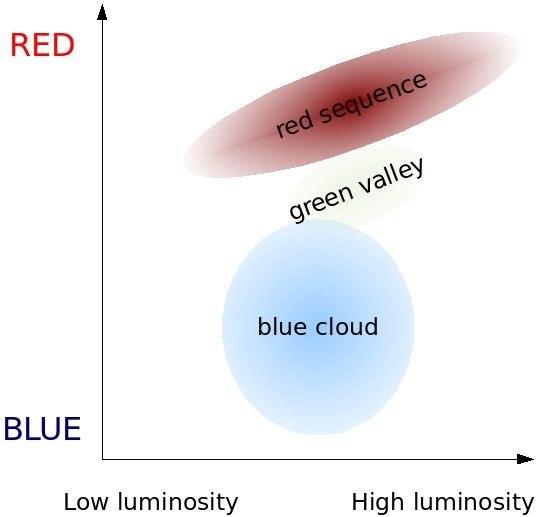 Galaxy color-magnitude diagram