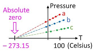 Temperature - Plots of pressure vs temperature for three different gas samples extrapolated to absolute zero.