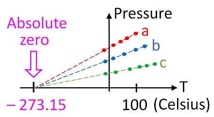 Plots of pressure vs temperature for three different gas samples extrapolated to absolute zero Gas thermometer and absolute zero.jpg