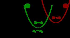 Quadratische Gleichung – Wikipedia