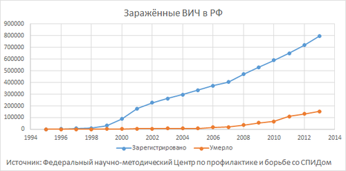 HIV in Russia (Graph).png